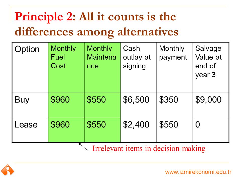 www.izmirekonomi.edu.tr Principle 2: All it counts is the differences among alternatives Option Monthly Fuel Cost Monthly Maintena nce Cash outlay at