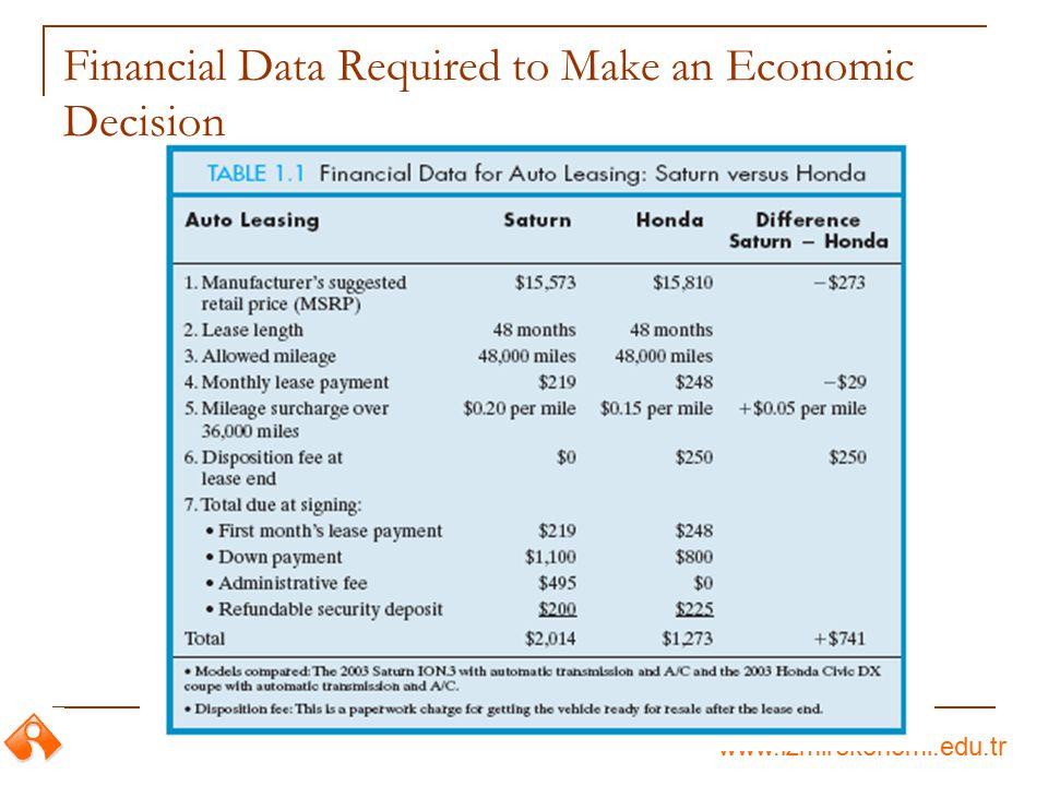 www.izmirekonomi.edu.tr Financial Data Required to Make an Economic Decision
