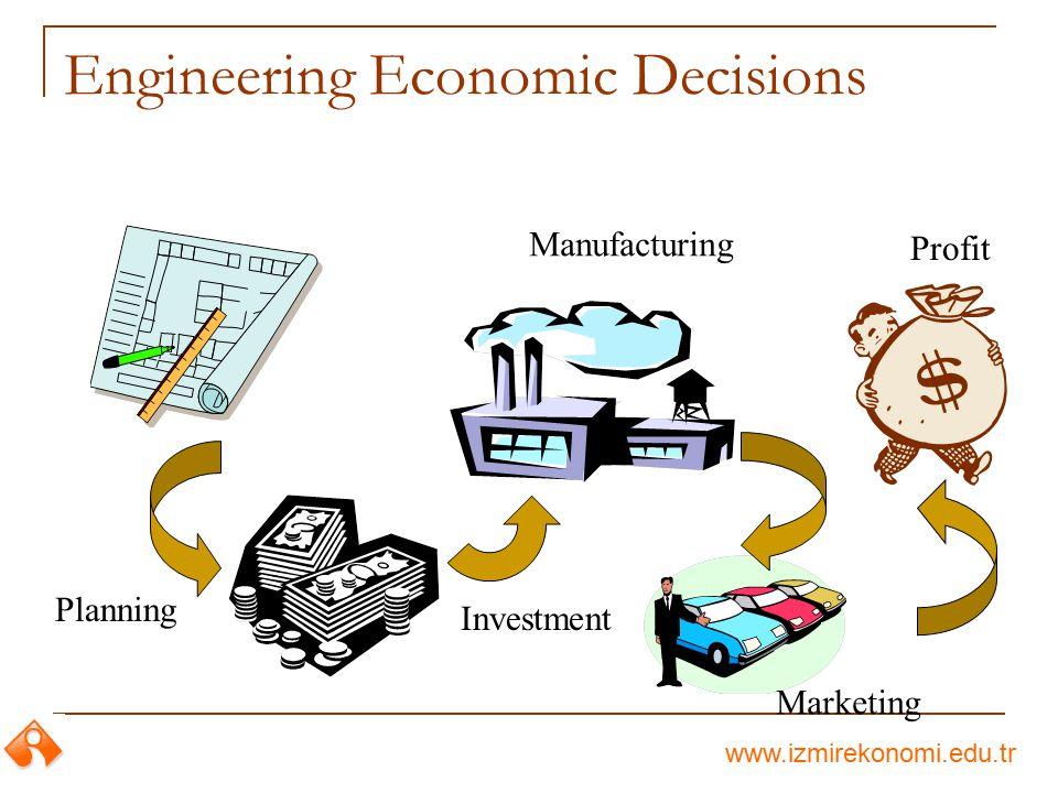 www.izmirekonomi.edu.tr Principle 3: Marginal revenue must exceed marginal cost Manufacturing cost Sales revenue Marginal revenue Marginal cost 1 unit