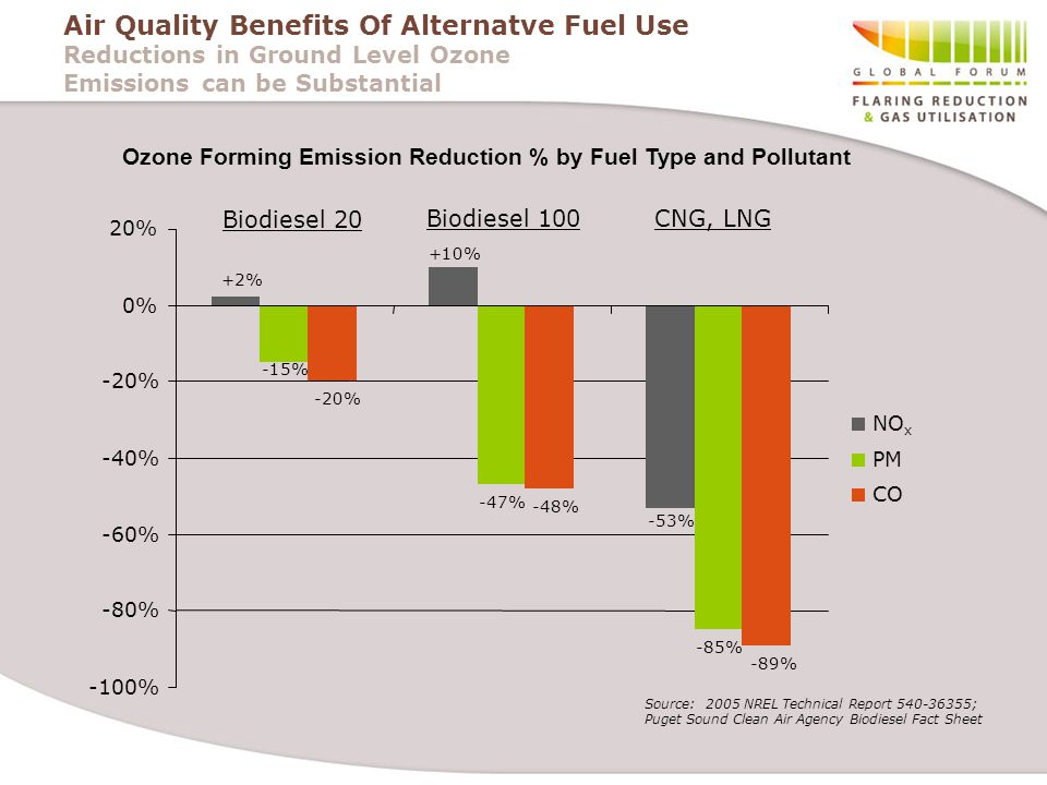 Air Quality Benefits Of Alternatve Fuel Use Reductions in Ground Level Ozone Emissions can be Substantial +2% +10% -53% -15% -47% -85% -20% -48% -89% -100% -80% -60% -40% -20% 0% 20% NO x PM CO CNG, LNGBiodiesel 100 Biodiesel 20 Source: 2005 NREL Technical Report 540-36355; Puget Sound Clean Air Agency Biodiesel Fact Sheet Ozone Forming Emission Reduction % by Fuel Type and Pollutant