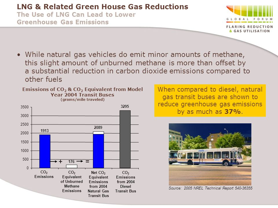 LNG & Related Green House Gas Reductions The Use of LNG Can Lead to Lower Greenhouse Gas Emissions While natural gas vehicles do emit minor amounts of methane, this slight amount of unburned methane is more than offset by a substantial reduction in carbon dioxide emissions compared to other fuels CO 2 Emissions 1913 176 2089 3295 0 500 1000 1500 2000 2500 3000 3500 Net CO 2 Equivalent Emissions from 2004 Natural Gas Transit Bus CO 2 Equivalent of Unburned Methane Emissions CO 2 Emissions from 2004 Diesel Transit Bus When compared to diesel, natural gas transit buses are shown to reduce greenhouse gas emissions by as much as 37%.