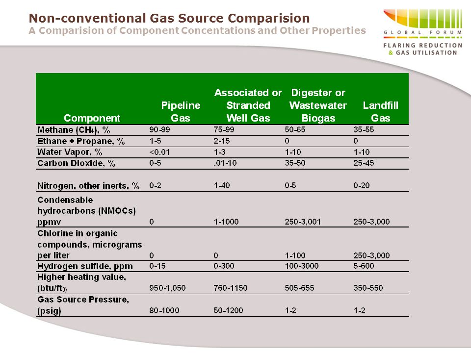 Non-conventional Gas Source Comparision A Comparision of Component Concentations and Other Properties