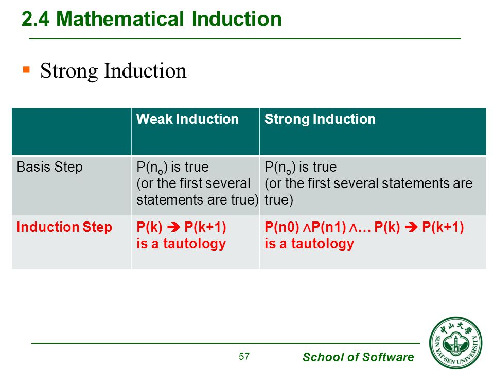 School of Software  Strong Induction 2.4 Mathematical Induction 57 Weak InductionStrong Induction Basis StepP(n o ) is true (or the first several statements are true) P(n o ) is true (or the first several statements are true) Induction StepP(k)  P(k+1) is a tautology P(n0) ∧ P(n1) ∧ … P(k)  P(k+1) is a tautology
