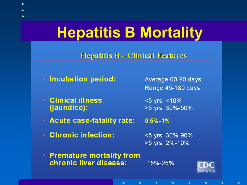 Hepatitis B Mortality