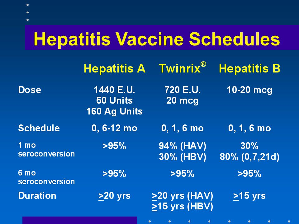 Hepatitis Vaccine Schedules