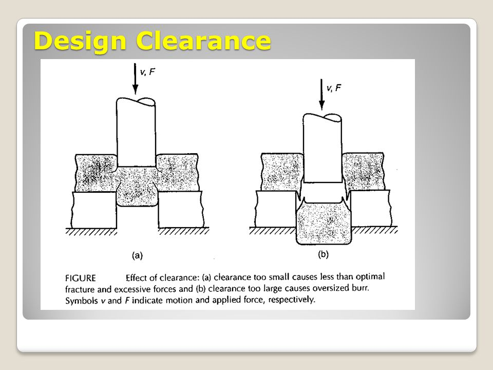 Design Clearance