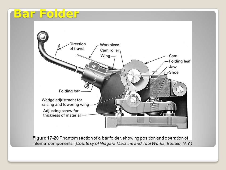 Bar Folder Figure 17-20 Phantom section of a bar folder, showing position and operation of internal components. (Courtesy of Niagara Machine and Tool