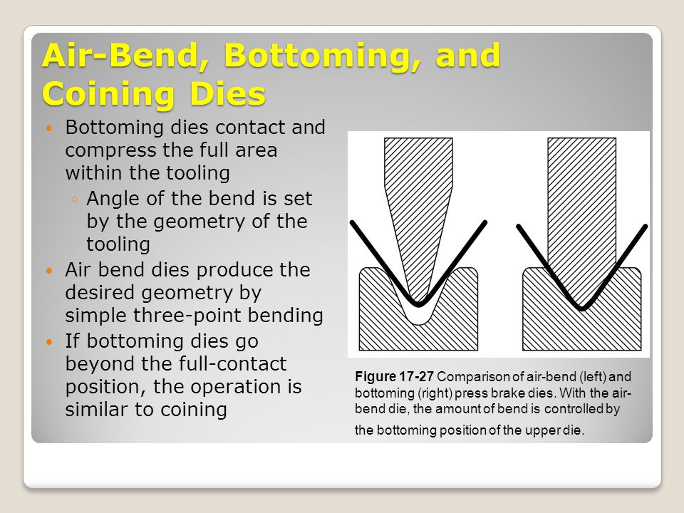 Air-Bend, Bottoming, and Coining Dies Bottoming dies contact and compress the full area within the tooling ◦Angle of the bend is set by the geometry o