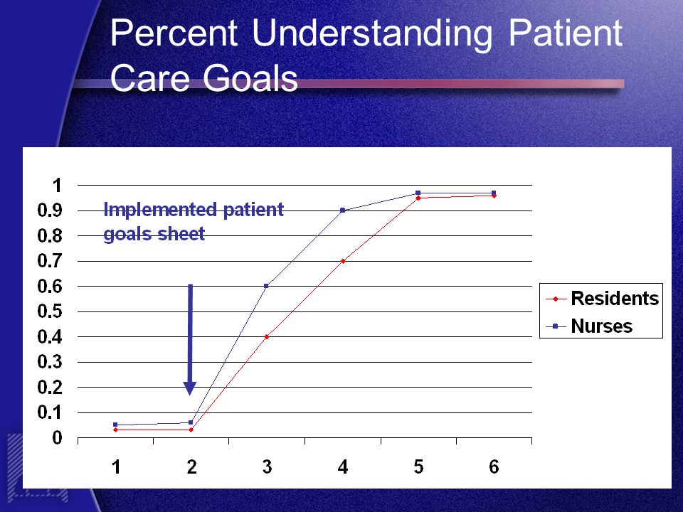 Percent Understanding Patient Care Goals