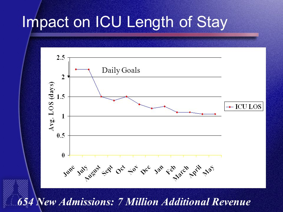 Impact on ICU Length of Stay 654 New Admissions: 7 Million Additional Revenue Daily Goals