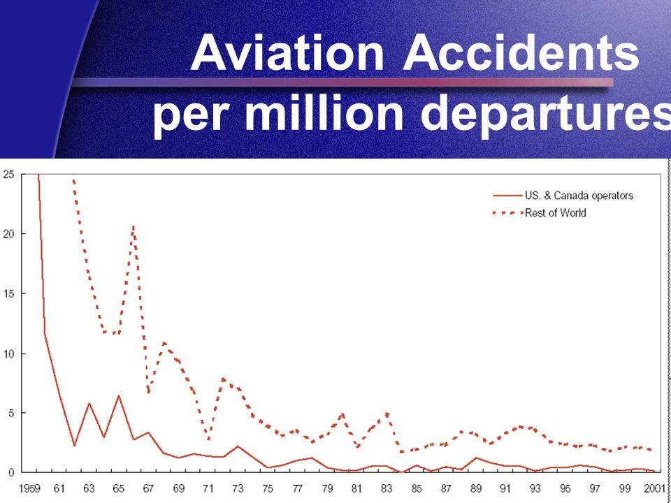 Aviation Accidents per million departures