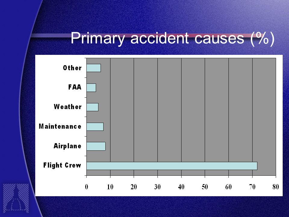 Primary accident causes (%)