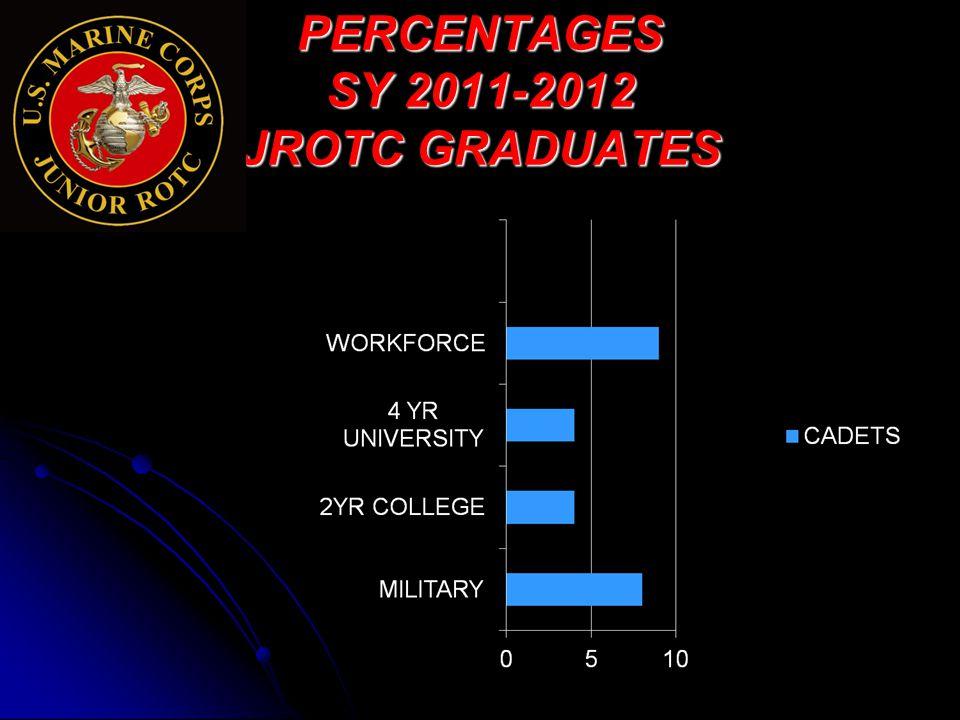PERCENTAGES SY 2011-2012 JROTC GRADUATES