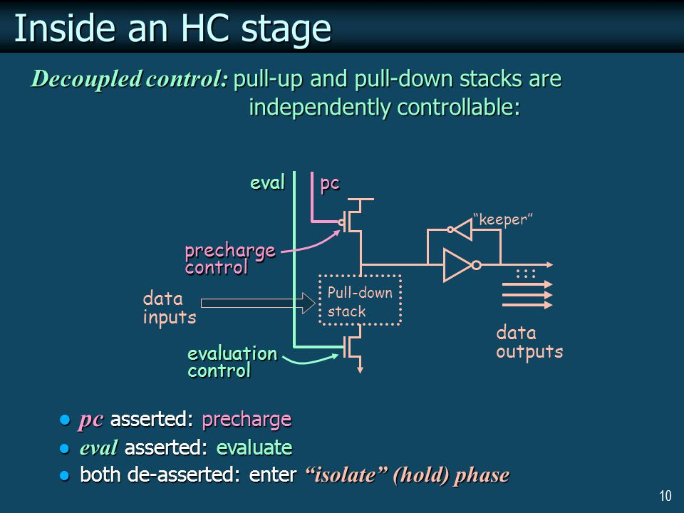 10 Inside an HC stage Decoupled control: pull-up and pull-down stacks are independently controllable: Pull-down stack keeper evaluationcontrol prechargecontrol eval data inputs data outputs pc pc asserted: precharge pc asserted: precharge eval asserted: evaluate eval asserted: evaluate both de-asserted: enter isolate (hold) phase both de-asserted: enter isolate (hold) phase