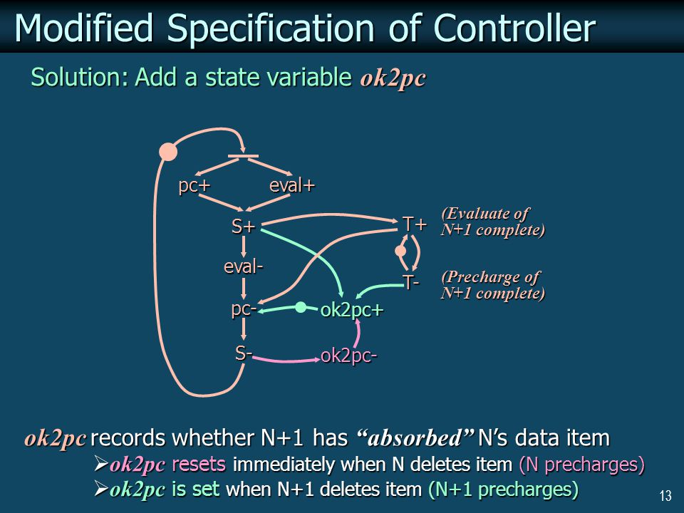 13 Modified Specification of Controller Solution: Add a state variable ok2pc ok2pc records whether N+1 has absorbed N's data item  ok2pc resets immediately when N deletes item (N precharges)  ok2pc is set when N+1 deletes item (N+1 precharges) ok2pc+ ok2pc- pc+eval+ S+ eval- pc- S- T+ T- (Evaluate of N+1 complete) (Precharge of N+1 complete)