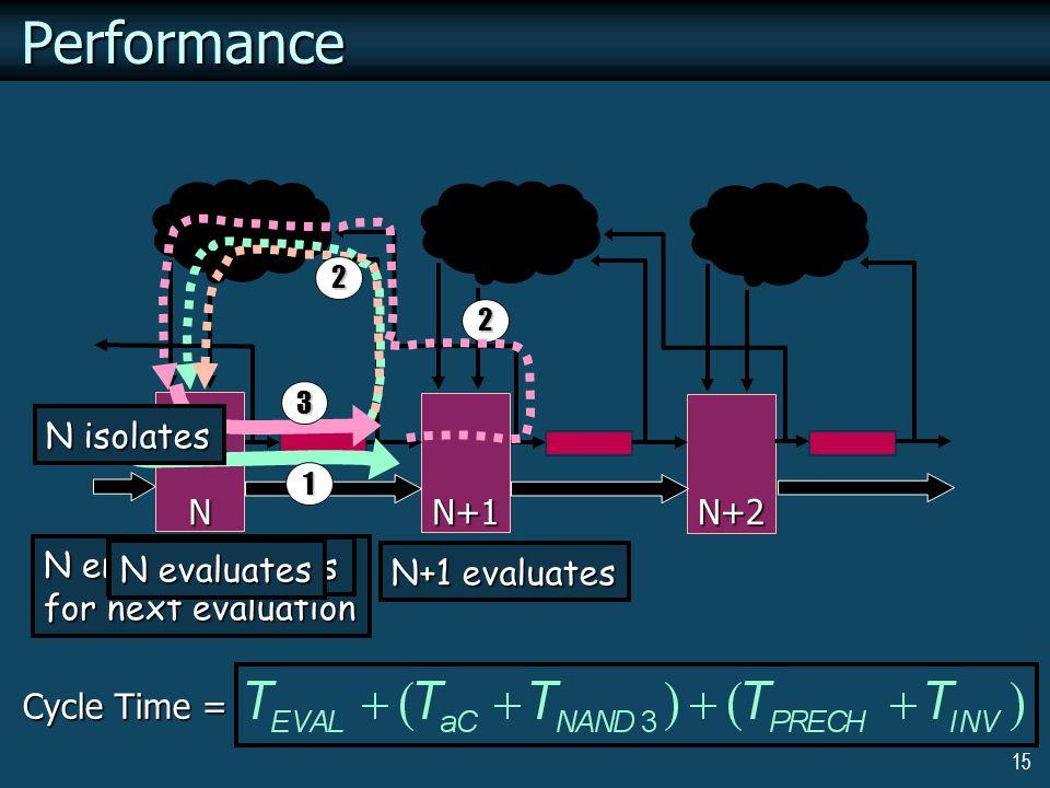 15 N enables itself for next evaluation N precharges Performance1 Cycle Time = N evaluates N N+1N+2 N+1 evaluates 3 2 N isolates 2