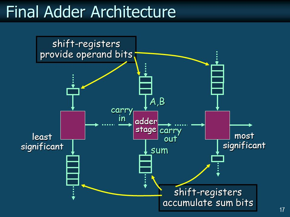 17 Final Adder Architecture adderstage A,B sum carry in carry out shift-registers provide operand bits shift-registers accumulate sum bits leastsignificant mostsignificant