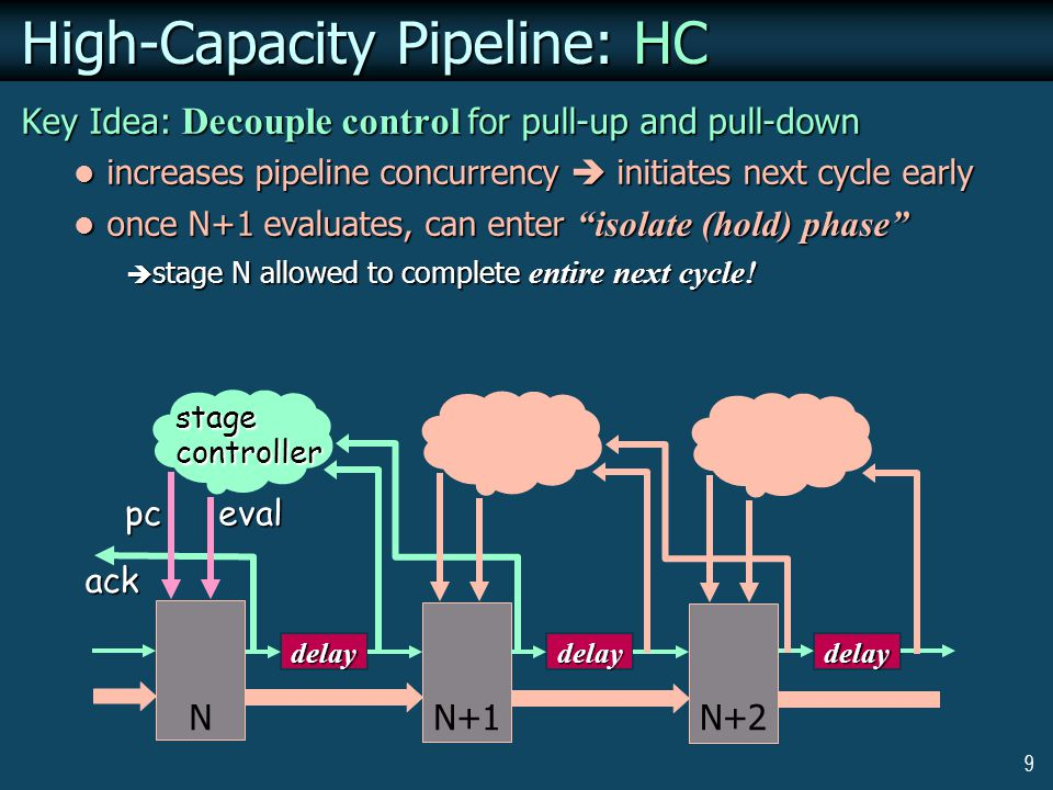 9 High-Capacity Pipeline: HC Key Idea: Decouple control for pull-up and pull-down increases pipeline concurrency  initiates next cycle early increases pipeline concurrency  initiates next cycle early once N+1 evaluates, can enter isolate (hold) phase once N+1 evaluates, can enter isolate (hold) phase  stage N allowed to complete entire next cycle.