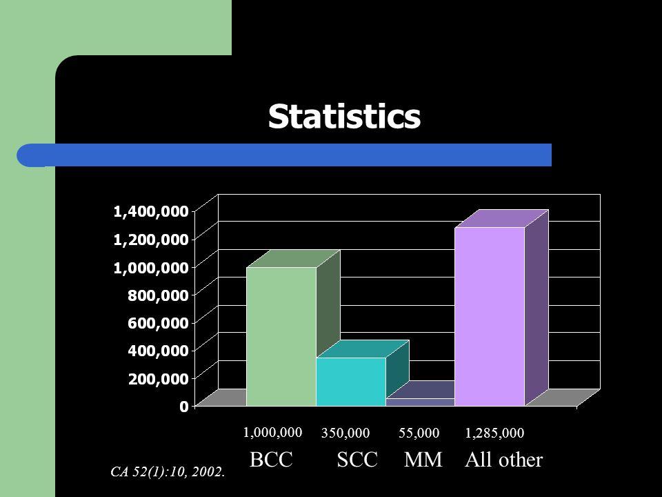 Statistics BCCSCCMMAll other 1,000,000 350,00055,0001,285,000 CA 52(1):10, 2002.