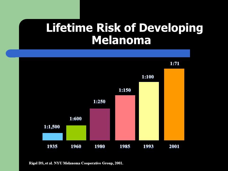 Lifetime Risk of Developing Melanoma Rigel DS, et al.