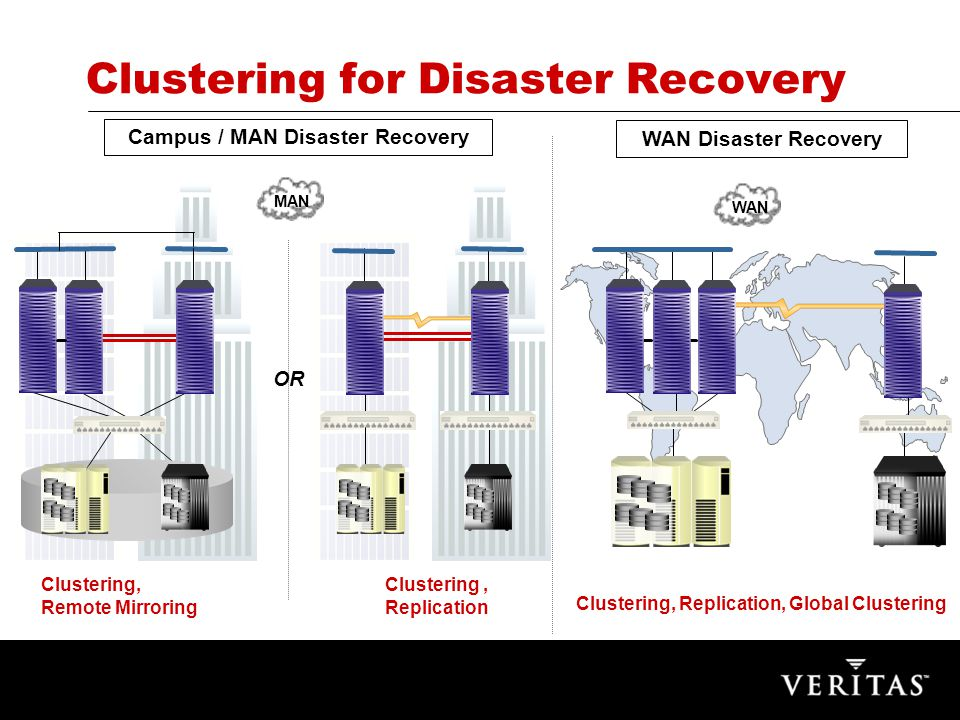 VERITAS Confidential Campus / MAN Disaster Recovery WAN Disaster Recovery Clustering for Disaster Recovery WAN Clustering, Replication, Global Clustering MAN Clustering, Replication Clustering, Remote Mirroring OR