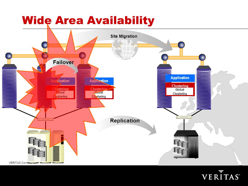 VERITAS Confidential Replication Site Migration Wide Area Availability Application Clustering Global Clustering Application Clustering Global Clustering Application Clustering Global Clustering Failover