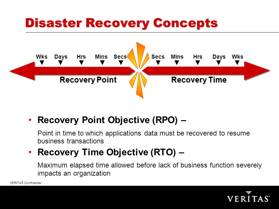 VERITAS Confidential Recovery Point Objective (RPO) – Point in time to which applications data must be recovered to resume business transactions Recovery Time Objective (RTO) – Maximum elapsed time allowed before lack of business function severely impacts an organization Disaster Recovery Concepts DaysMinsHrsWksSecs Recovery Point MinsDaysHrsSecsWks Recovery Time