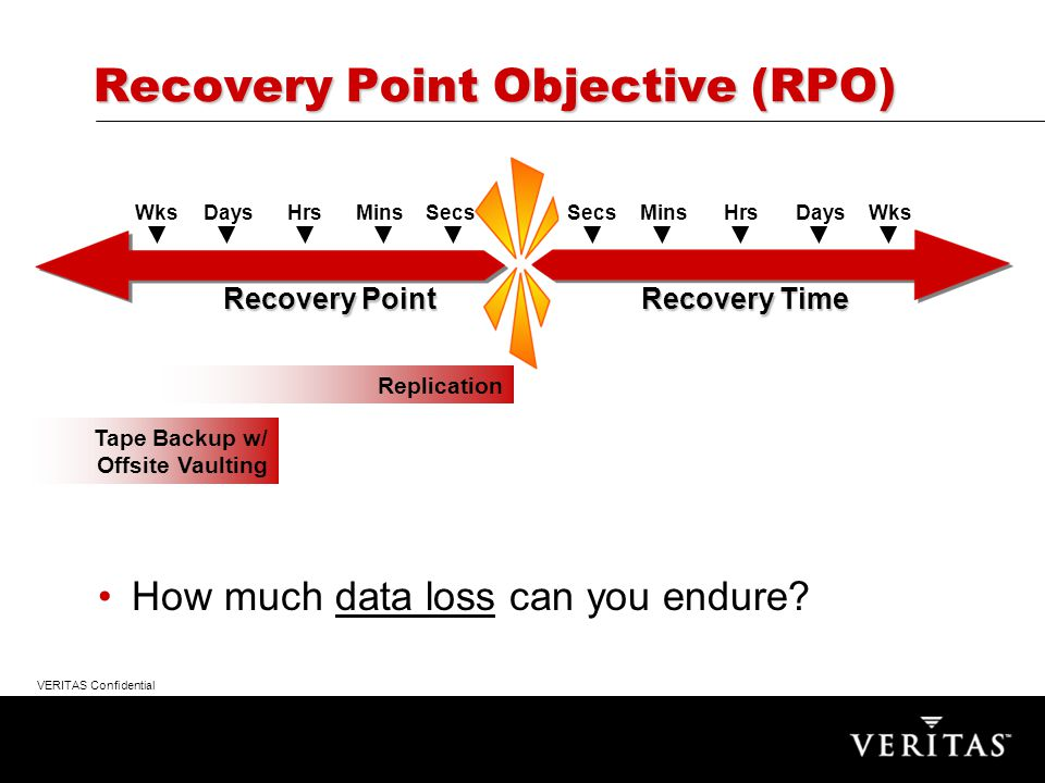 VERITAS Confidential Clustering for Disaster Recovery