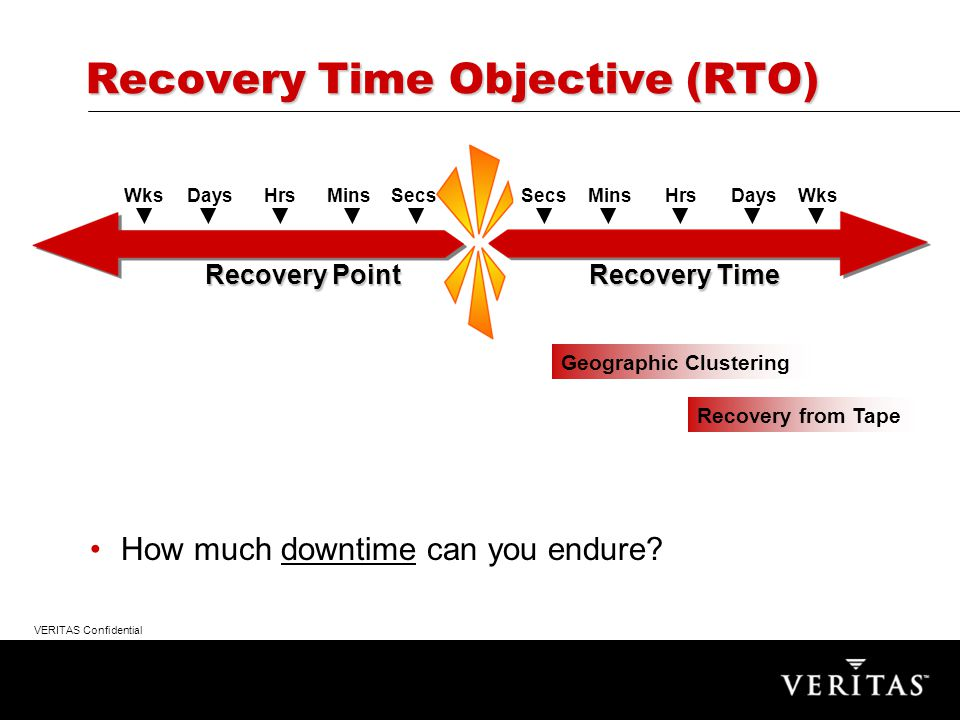 VERITAS Confidential How much downtime can you endure.