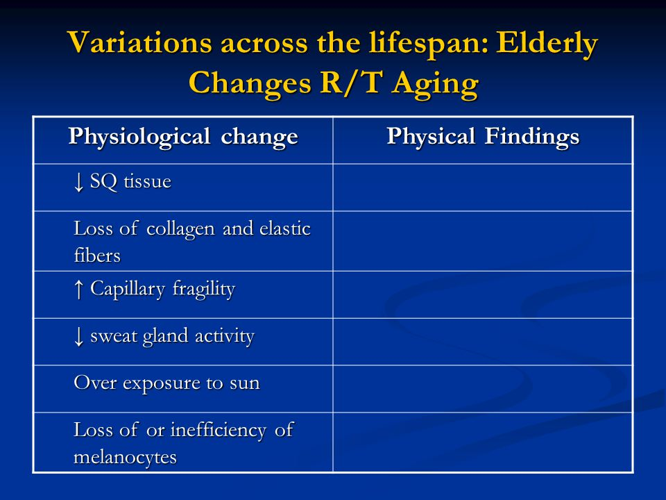 Variations across the lifespan: Elderly Changes R/T Aging Physiological change Physical Findings ↓ SQ tissue Loss of collagen and elastic fibers ↑ Capillary fragility ↓ sweat gland activity Over exposure to sun Loss of or inefficiency of melanocytes