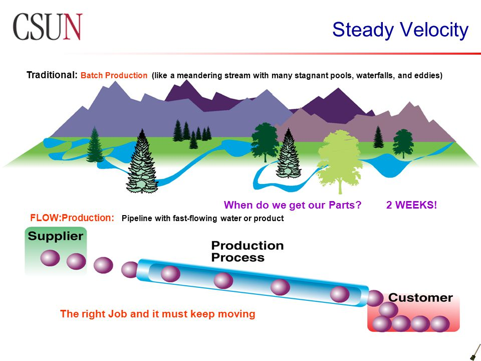Steady Velocity Traditional: Batch Production (like a meandering stream with many stagnant pools, waterfalls, and eddies) FLOW:Production: Pipeline wi