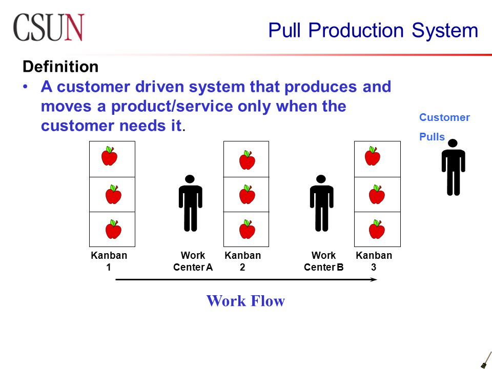 Pull Production System Definition A customer driven system that produces and moves a product/service only when the customer needs it. Work Flow Kanban