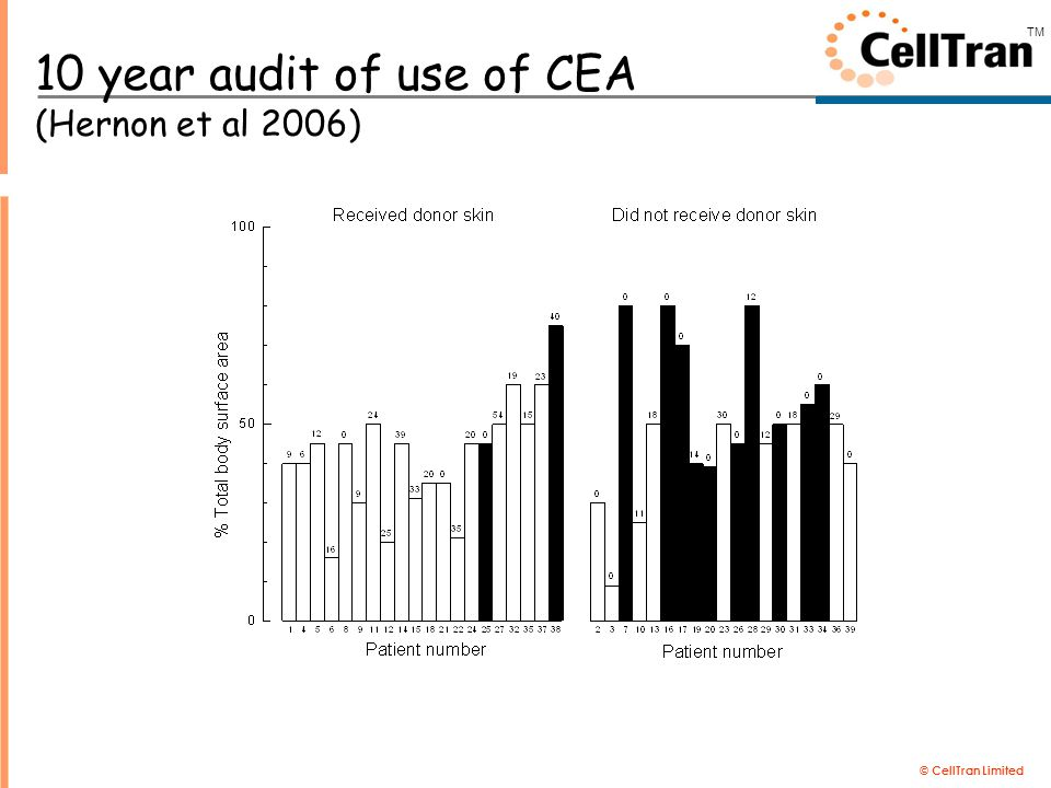 © CellTran Limited TM 10 year audit of use of CEA (Hernon et al 2006)