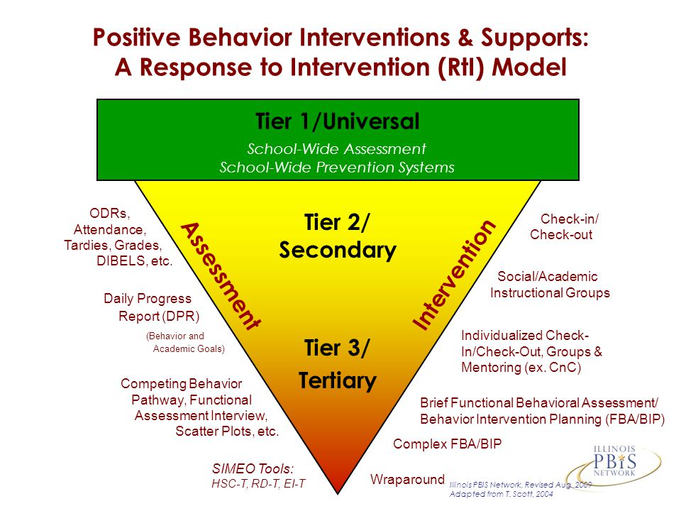 Tier 1/Universal School-Wide Assessment School-Wide Prevention Systems SIMEO Tools: HSC-T, RD-T, EI-T Check-in/ Check-out Individualized Check- In/Check-Out, Groups & Mentoring (ex.