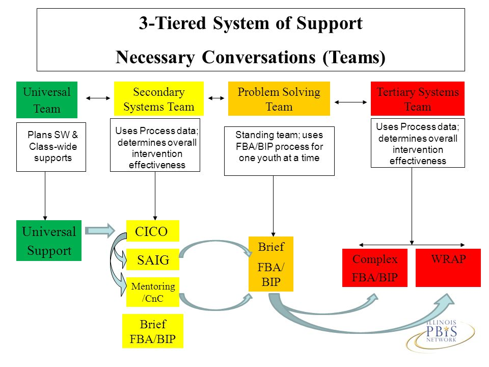 3-Tiered System of Support Necessary Conversations (Teams) CICO SAIG Mentoring /CnC Complex FBA/BIP Universal Support Problem Solving Team Tertiary Systems Team Brief FBA/ BIP Brief FBA/BIP Universal Team WRAP Secondary Systems Team Plans SW & Class-wide supports Uses Process data; determines overall intervention effectiveness Standing team; uses FBA/BIP process for one youth at a time Uses Process data; determines overall intervention effectiveness