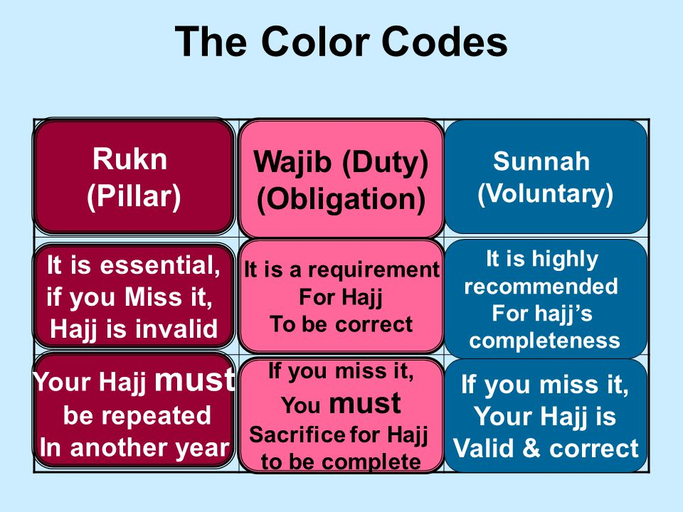 The Color Codes Rukn (Pillar) Wajib (Duty) (Obligation) Sunnah (Voluntary) It is essential, if you Miss it, Hajj is invalid Your Hajj must be repeated In another year It is a requirement For Hajj To be correct If you miss it, You must Sacrifice for Hajj to be complete It is highly recommended For hajj's completeness If you miss it, Your Hajj is Valid & correct