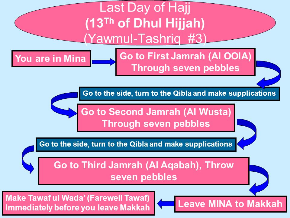 Last Day of Hajj (13 Th of Dhul Hijjah) (Yawmul-Tashriq #3) You are in Mina Go to First Jamrah (Al OOlA) Through seven pebbles Go to the side, turn to the Qibla and make supplications Go to Second Jamrah (Al Wusta) Through seven pebbles Go to the side, turn to the Qibla and make supplications Go to Third Jamrah (Al Aqabah), Throw seven pebbles Leave MINA to Makkah Make Tawaf ul Wada' (Farewell Tawaf) Immediately before you leave Makkah