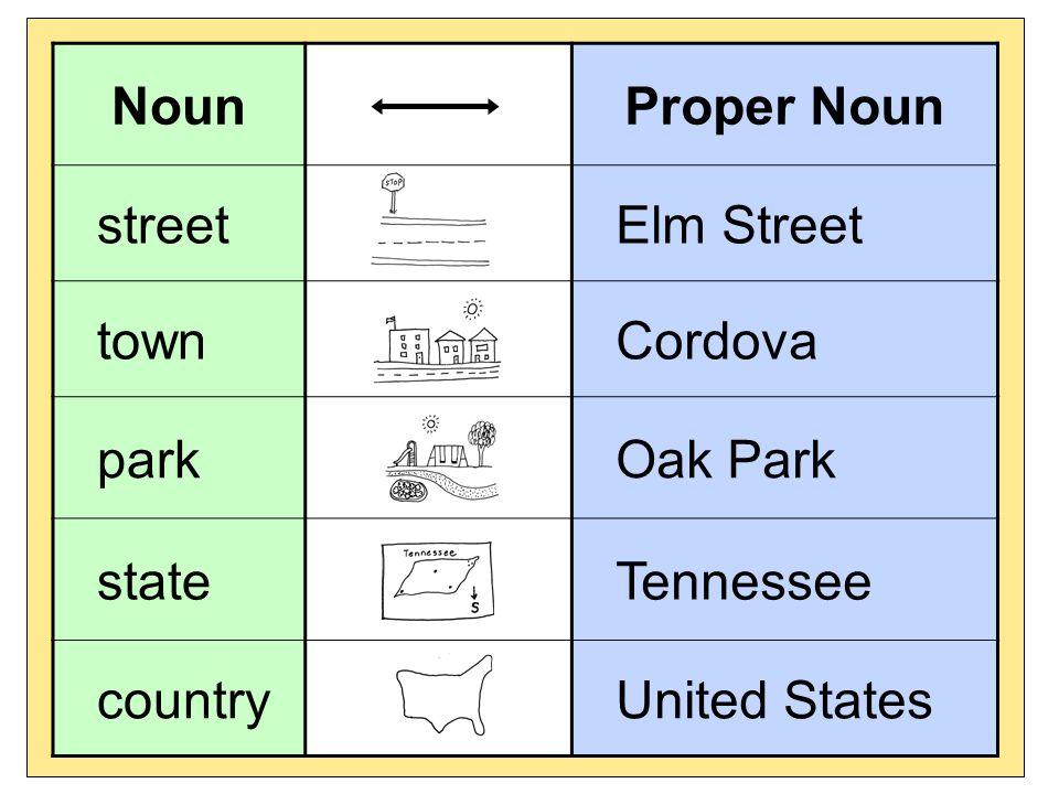 NounProper Noun streetElm Street townCordova parkOak Park stateTennessee countryUnited States