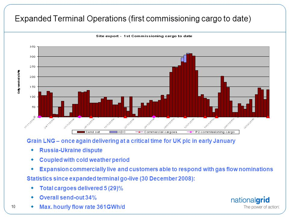 10 Expanded Terminal Operations (first commissioning cargo to date) Grain LNG – once again delivering at a critical time for UK plc in early January  Russia-Ukraine dispute  Coupled with cold weather period  Expansion commercially live and customers able to respond with gas flow nominations Statistics since expanded terminal go-live (30 December 2008):  Total cargoes delivered 5 (29)%  Overall send-out 34%  Max.