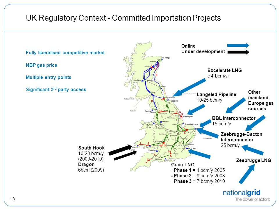13 UK Regulatory Context - Committed Importation Projects Fully liberalised competitive market NBP gas price Multiple entry points Significant 3 rd party access South Hook 10-20 bcm/y (2009-2010) Dragon 6bcm (2009) Grain LNG - Phase 1 = 4 bcm/y 2005 - Phase 2 = 9 bcm/y 2008 - Phase 3 = 7 bcm/y 2010 Zeebrugge-Bacton Interconnector 25 bcm/y Excelerate LNG c 4 bcm/yr BBL Interconnector 15 bcm/y Zeebrugge LNG Other mainland Europe gas sources Online Under development Langeled Pipeline 10-25 bcm/y