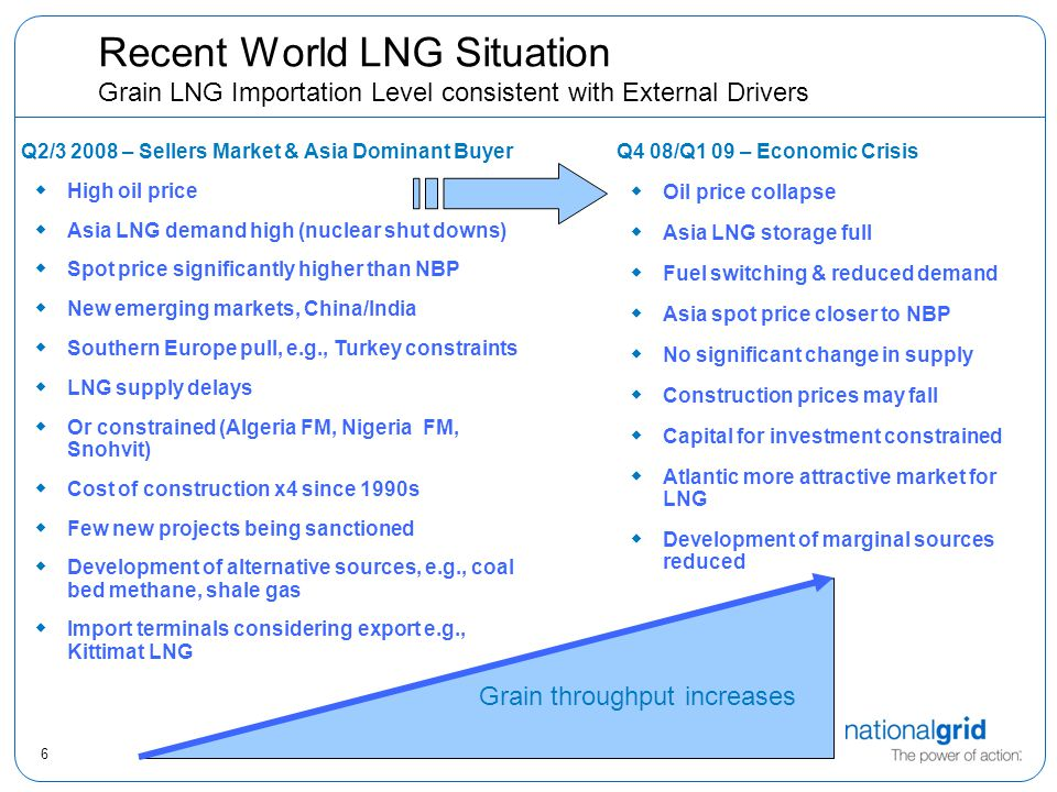 6 Recent World LNG Situation Grain LNG Importation Level consistent with External Drivers Q2/3 2008 – Sellers Market & Asia Dominant Buyer  High oil price  Asia LNG demand high (nuclear shut downs)  Spot price significantly higher than NBP  New emerging markets, China/India  Southern Europe pull, e.g., Turkey constraints  LNG supply delays  Or constrained (Algeria FM, Nigeria FM, Snohvit)  Cost of construction x4 since 1990s  Few new projects being sanctioned  Development of alternative sources, e.g., coal bed methane, shale gas  Import terminals considering export e.g., Kittimat LNG Q4 08/Q1 09 – Economic Crisis  Oil price collapse  Asia LNG storage full  Fuel switching & reduced demand  Asia spot price closer to NBP  No significant change in supply  Construction prices may fall  Capital for investment constrained  Atlantic more attractive market for LNG  Development of marginal sources reduced Grain throughput increases