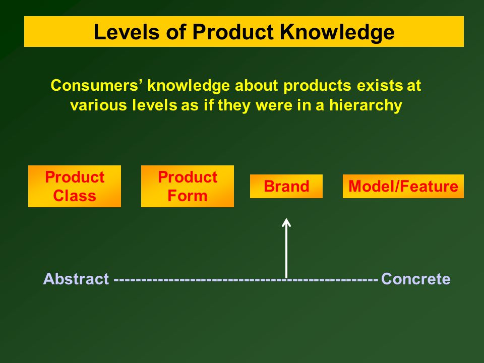 Levels of Product Knowledge Product Class Brand Product Form Model/Feature Coffee Ground Instant Folgers Maxwell House 1-pound can 8-ounce jar