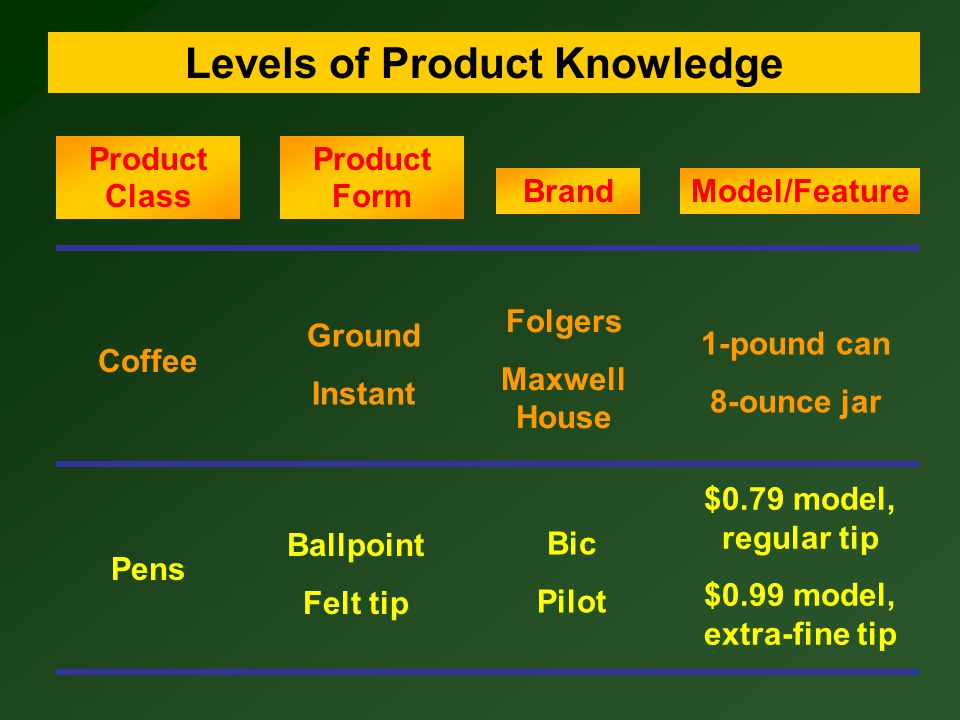 Attributes Consequences Values Means-End Chains of Product Knowledge