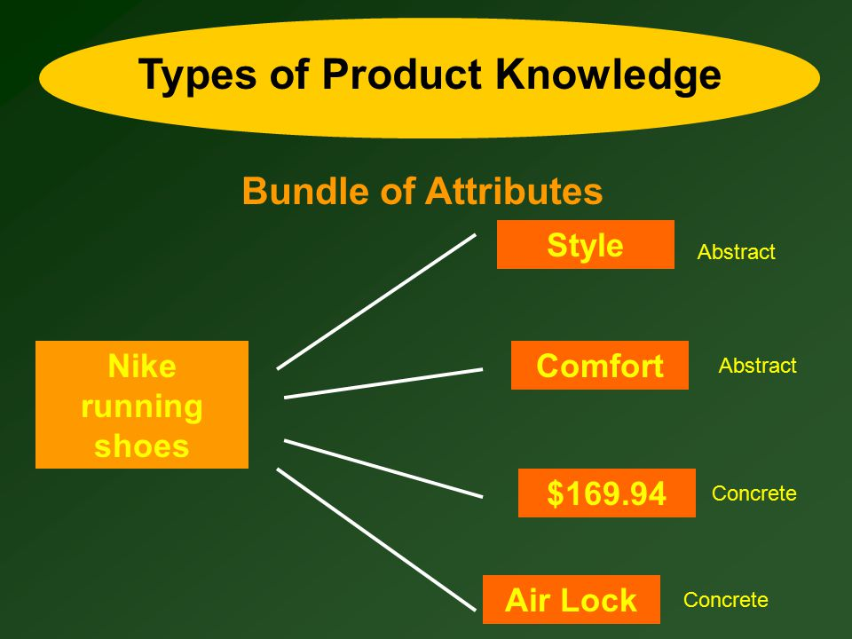 Types of Product Knowledge Bundle of Benefits Nike running shoes I will look cool run longer Benefits: Anticipated positive consequences Risks: Potential negative consequences; functional, financial, psychosocial, physical risks.