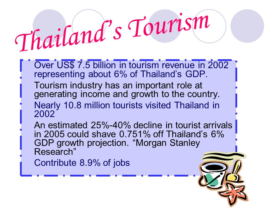 Over US$ 7.5 billion in tourism revenue in 2002 representing about 6% of Thailand's GDP.