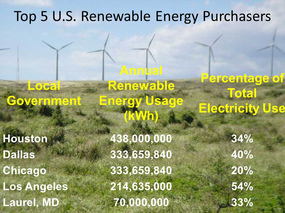 Local Government Annual Renewable Energy Usage (kWh) Percentage of Total Electricity Use Houston438,000,00034% Dallas333,659,84040% Chicago333,659,84020% Los Angeles214,635,00054% Laurel, MD70,000,00033% Top 5 U.S.