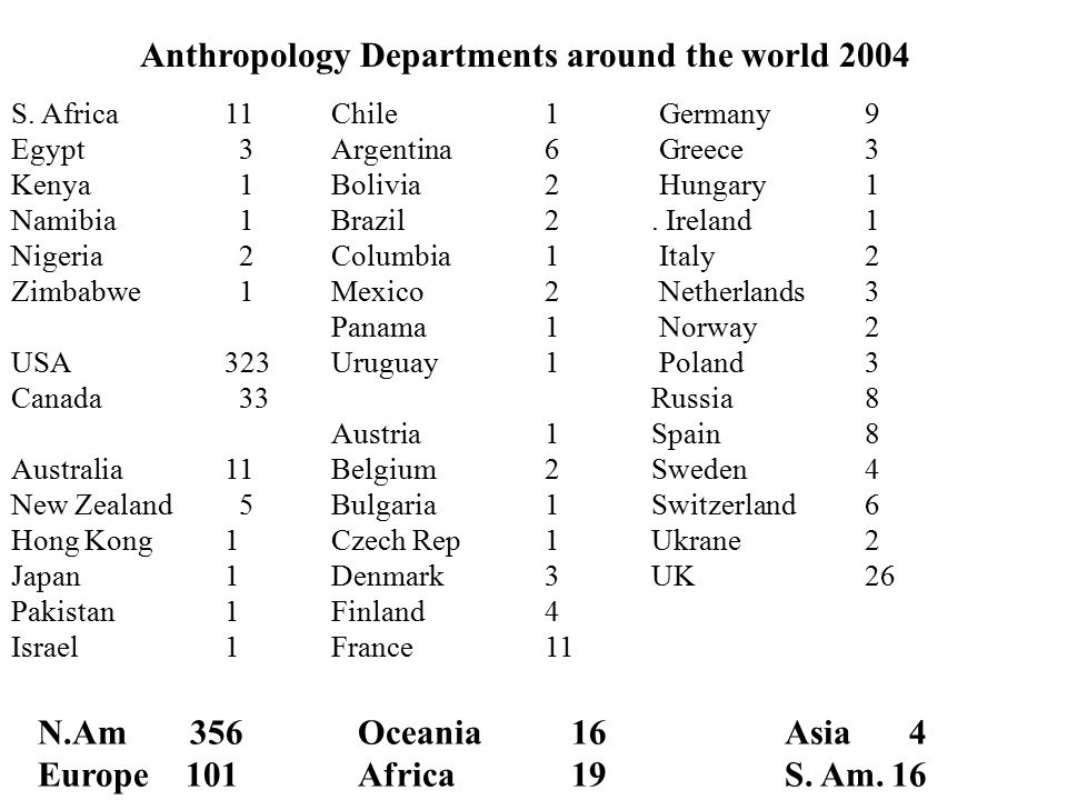 Anthropology Departments around the world 2004 S. Africa 11 Chile1 Germany9 Egypt 3Argentina6 Greece3 Kenya 1Bolivia2 Hungary1 Namibia 1 Brazil2. Irel