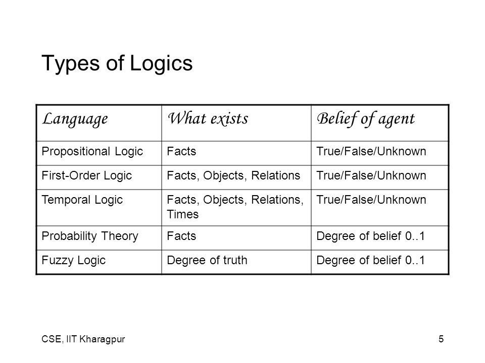 CSE, IIT Kharagpur5 Types of Logics LanguageWhat existsBelief of agent Propositional LogicFactsTrue/False/Unknown First-Order LogicFacts, Objects, RelationsTrue/False/Unknown Temporal LogicFacts, Objects, Relations, Times True/False/Unknown Probability TheoryFactsDegree of belief 0..1 Fuzzy LogicDegree of truthDegree of belief 0..1