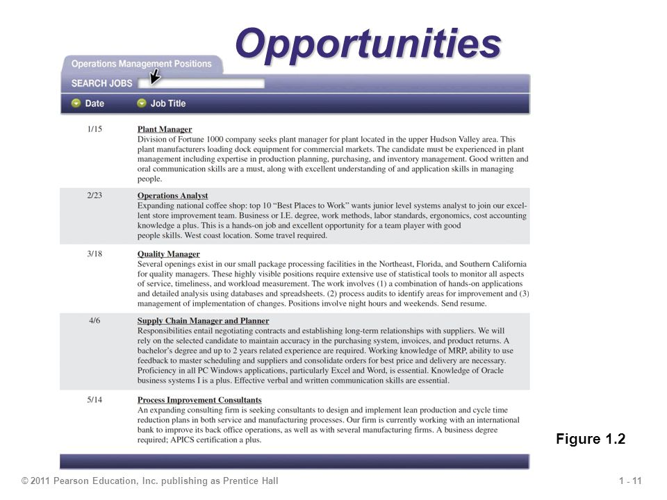 1 - 11© 2011 Pearson Education, Inc. publishing as Prentice Hall Opportunities Figure 1.2