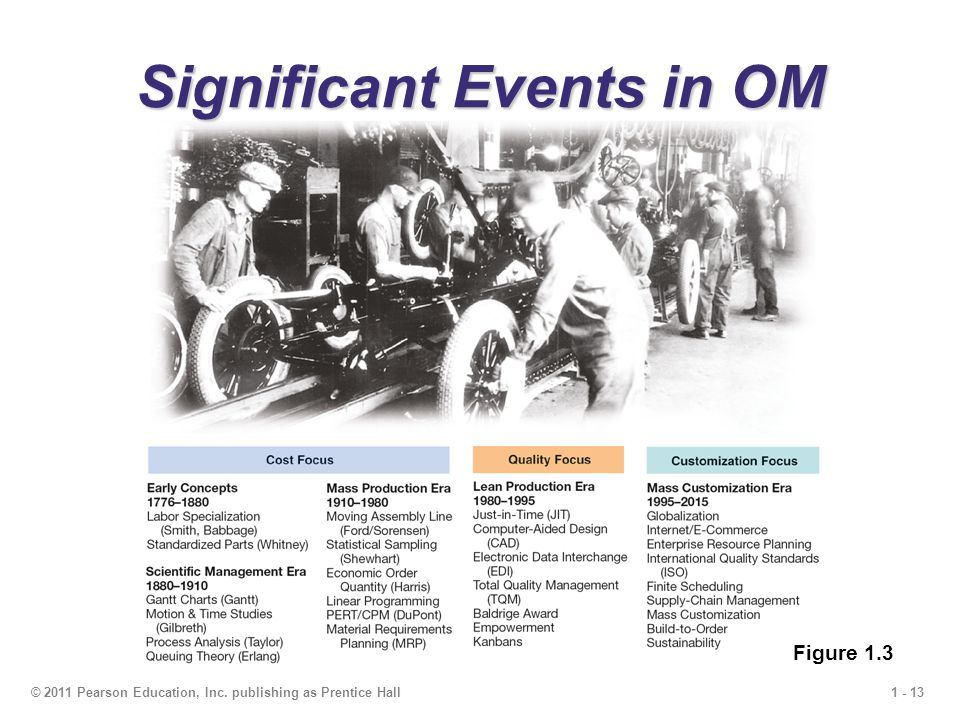 1 - 13© 2011 Pearson Education, Inc. publishing as Prentice Hall Significant Events in OM Figure 1.3